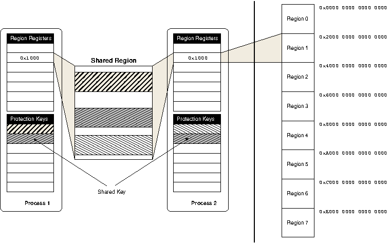 Itanium regions and protection keys. In this example the processes alias region 1. Each process has a private mapping and they share a key for another.