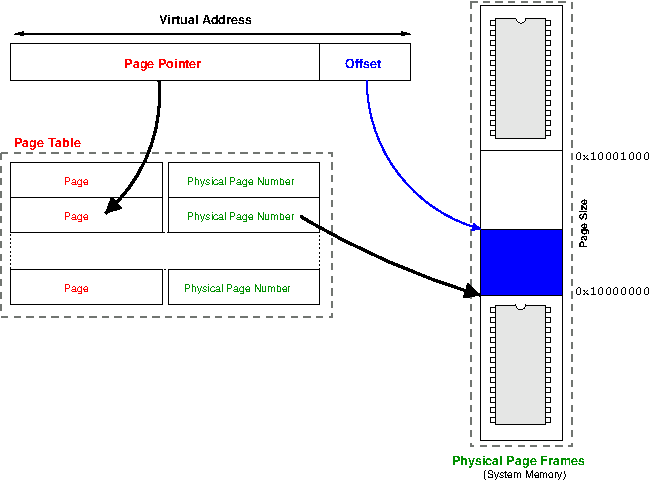 Converting a virtual address to a physical address